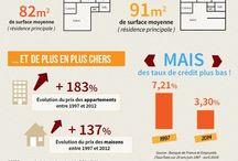 Les Français et l'Immobiler