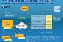 Medical Answering Service - Flow of PHI through a medical answering service.