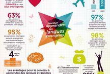 Pourquoi apprendre une langue