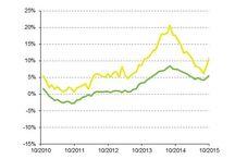 House Selling statistics
