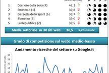 Editoria e News - #bemrank / Infografiche relative alla classifica dei migliori brand online nel settore editoria e news, elaborata con l'indice di performance online #bemrank