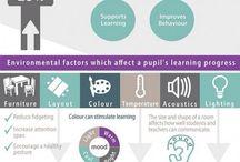 Modern Learning Practice & Pedagogy
