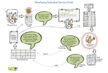 HSA Great Graphic Board / All our concepts and person centred thinking on one board