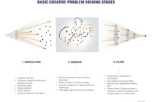 Creativity & the Creative Process / by Matthew Sully