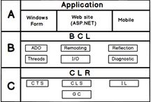 Explain .NET architecture in detail? (BSC IT Mumbai Notes Solved question paper)