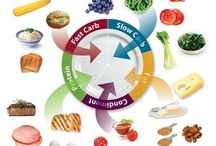 Food Lovers / Food Lovers diet fat loss plate foods and combinations.
