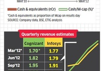 Economy, Business, Finance & Investment / by Srinivasan Venkatarajan
