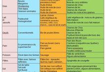 tableau de nutrition