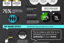 Digital Infographics / Our Collection of Ecommerce and Online Marketing Infographics.