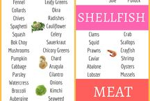 Diet regiments & shopping list