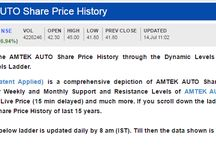 Amtek Auto Share Price / Get to know the AMTEK AUTO Share Price History through the Dynamic Levels - Support and Resistance Levels Ladder.