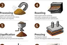 Chocolate Making Process / The chocolate making process, from bean to bar