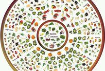 frutta&verdura di stagione