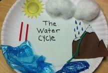 κύκλος νερού