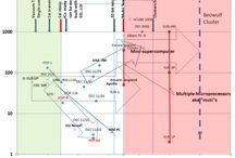 Tabelle / Schemi / Timeline
