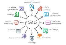 SEO / Google Adwords Express