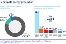 Renewable energy in NSW / Renewable energy in New South Wales