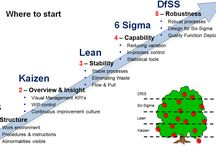 Learn Six Sigma