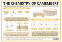 Chemistry - Chimica