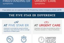 """Emergency Room or Urgent Care? / Where do I go? Trying to decide if you need to go to an Urgent Care or Free-Standing Emergency Room when you are hurt or feeling really sick is hard. In an effort to help explain the differences between the staff,  medical services and treatments offered between Urgent Care Centers and Five Star ER, we have created an """"infographic"""" we hope is helpful. For more information,  you can also visit our website: http://fivestarer.com/about/faqs/"""