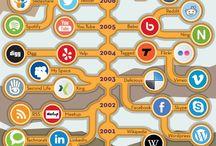 Технологии, Social media