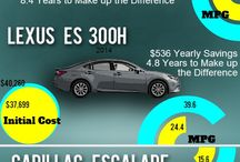 Hybrid Information / does the true cost of ownership really pay off when it comes to hybrid cars? / by Car Covers