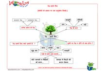 Rachna Maheshwari -  creative writing in Hindi / Concept Maps to help kids in creative writing.