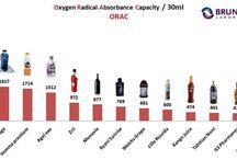 ORAC QUALITY