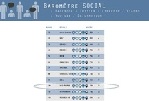 Infographies digitales des médias sociaux