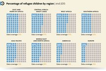 World refugees, conflict, immigration / by ElisaAverageAdvocate