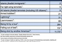 Statistics other