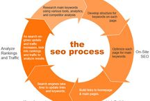 SEO Service / SEO services give you long-lasting outcomes that increase beyond a fast, short-term increase in positions.