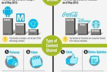 Infografías 2.0 / Social Media
