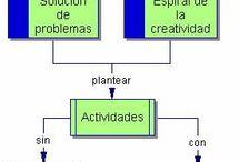 Aprendizaje Basado en Proyectos (ABP o PBL, Project-based learning) / El Aprendizaje Basado en Proyectos es un método docente basado en el estudiante como protagonista de su propio aprendizaje. En este método, el aprendizaje de conocimientos tiene la misma importancia que la adquisición de habilidades y actitudes. Fuente: wikipedia.es