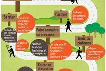 Stratégies Médias Sociaux - Réseaux Sociaux / Tous les trucs et astuces d'une bonne stratégie.