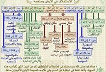 Peta Al-Quran