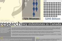 Health Research Infographics