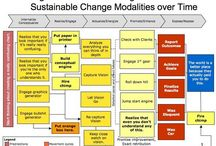 work/logic model template