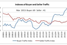 Low Housing Inventory Campaign #SellersMarket #LowInventory / Buyer demand for homes continues to outpace supply in spring of 2013. The Buyer Traffic Index rose to 69 while the Seller Traffic Index inched up to 41 (March 2013). How will the real estate professional navigate their business in a low inventory market? How do you find more sellers? Learn valuable information, techniques, and strategies on tackling low inventory challenges from PropertyMinder! #LowInventory #RealEstate #HousingMarket #PropertyMinder #SellersMarket