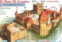 Arch. History - Castles