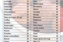 Nutrición y Dietética.