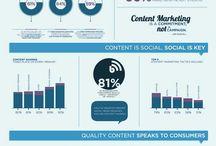 Content Infographics
