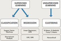 machine learning & algorithms