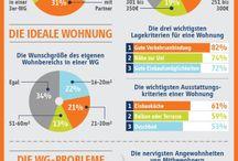 DaF Infografiken / Infografiken und Statistiken als Sprechanlass, Prüfungstraining und Landeskunde