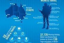 Work and Travel / Für und von Workingholiday Maker in Australien.