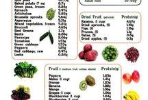 Diet / Low carb