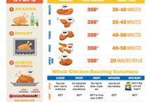 Chicken Infographics / Learn everything you need to know about buying and cooking chicken with these inforgraphics