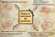 LENGUA CASTELLANA Y LITERATURA 1º ESO / GRAMÁTICA: CLASES DE ORACIONES