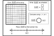 Decimals, Fractions & Percentages