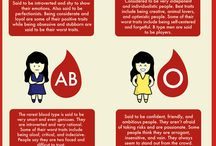 Blood type for fun